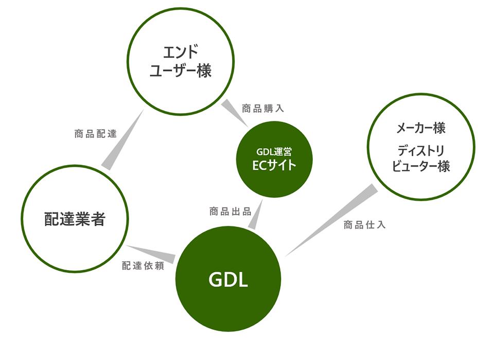 EC事業 フロー図