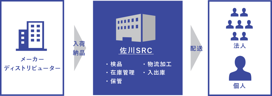佐川SRCフロー図