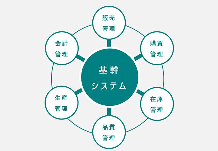 柔軟なシステム対応_01